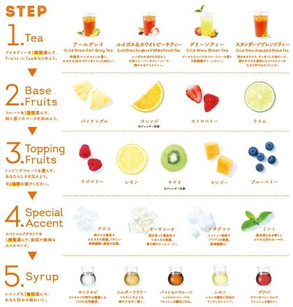 立頓水果茶菜單